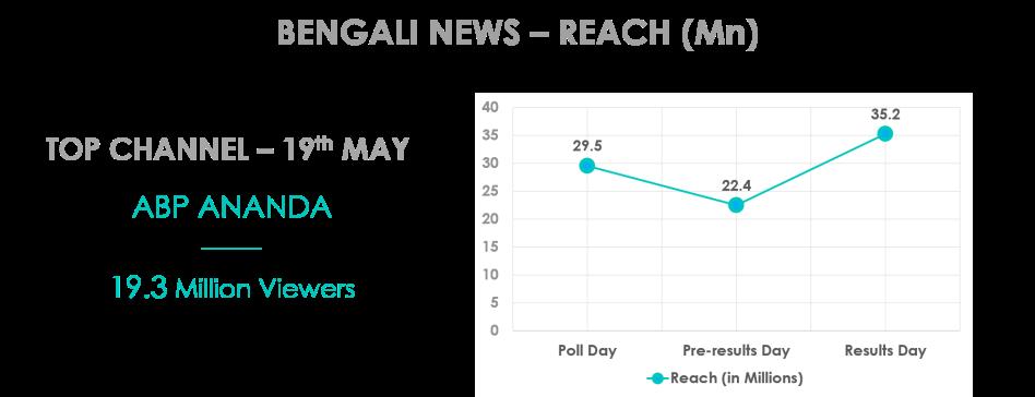 Bengali_news_elections