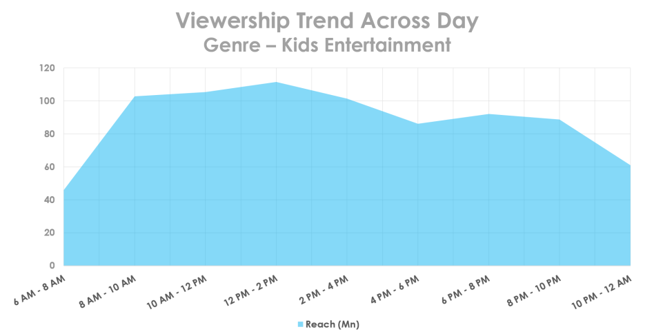 viewership.trend.kids