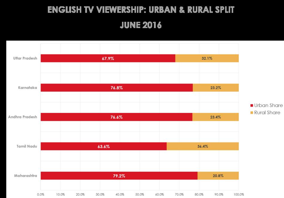 englishchannels-urban&ruralsplit-25062016.png