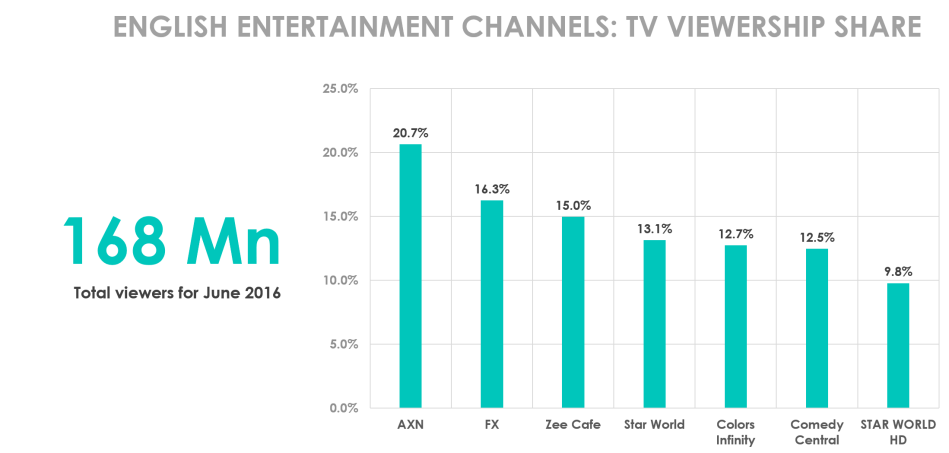 englishnentertainmentchannels-genreshare-june2016-25062016.png