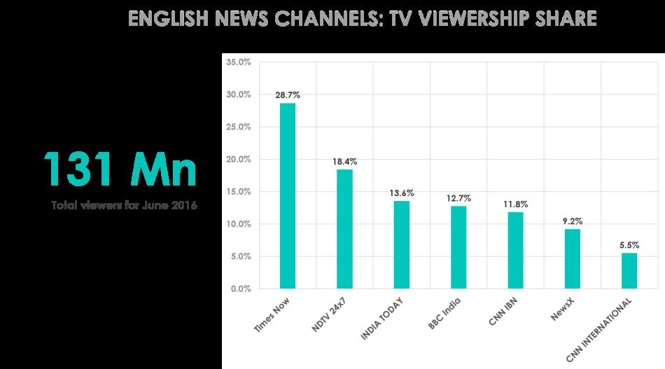 englishnewschannels-genreshare-june2016-25062016.png