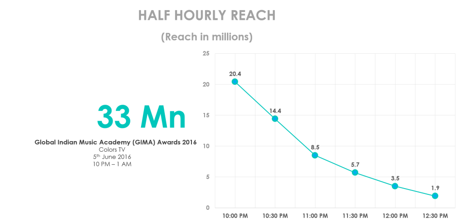 halfhourly-gima-june5th2016-14062016.png