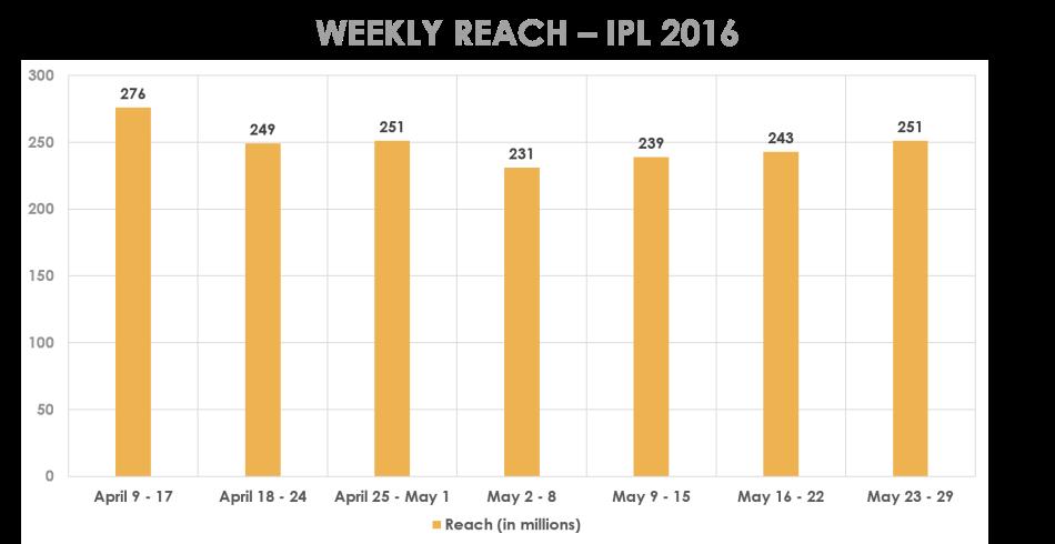 ipl2016-weeklyreach-01062016.png