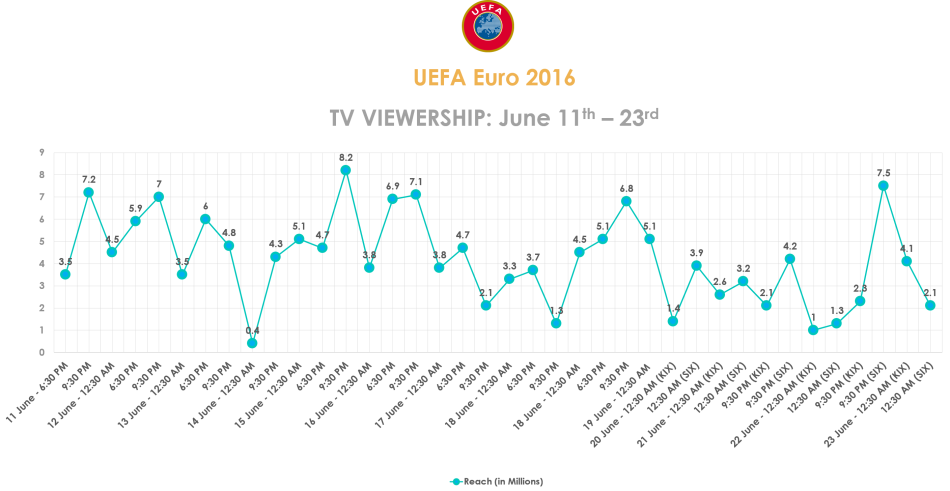 UEFAviewershiptrend-june11to23-27062016.png