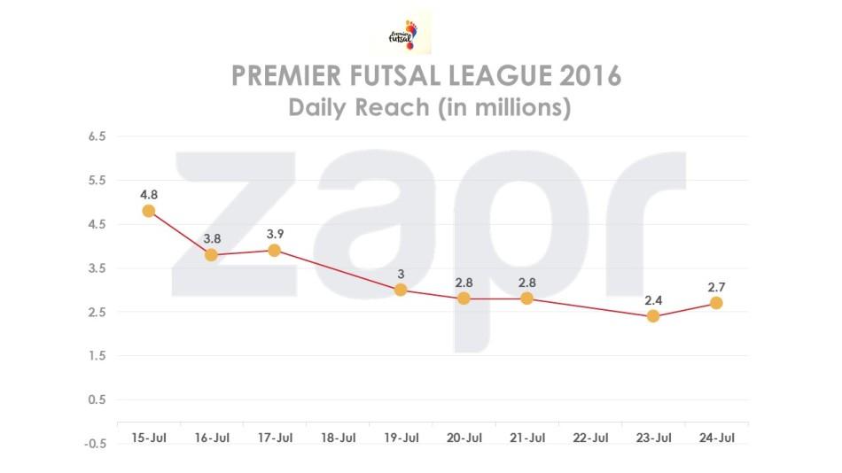 Futsal-2016-dailyreach-28072016.jpg