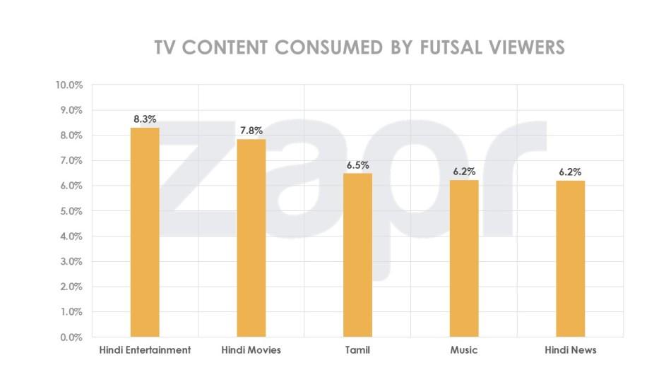 Futsal-2016-genreshare-29072016.jpg