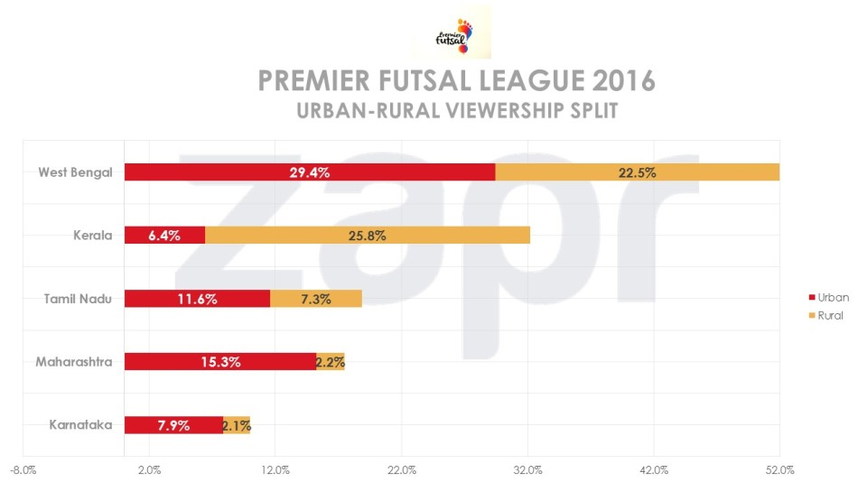 Futsal-urbanruralsplit-03082016.jpg
