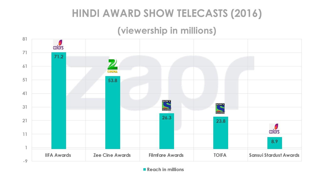 hindiawardshows-12072016.jpg