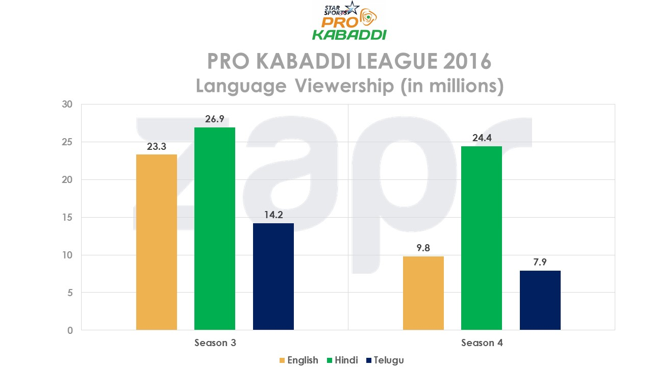 prokabaddi-languageshare-seaon3&4-06072016.jpg