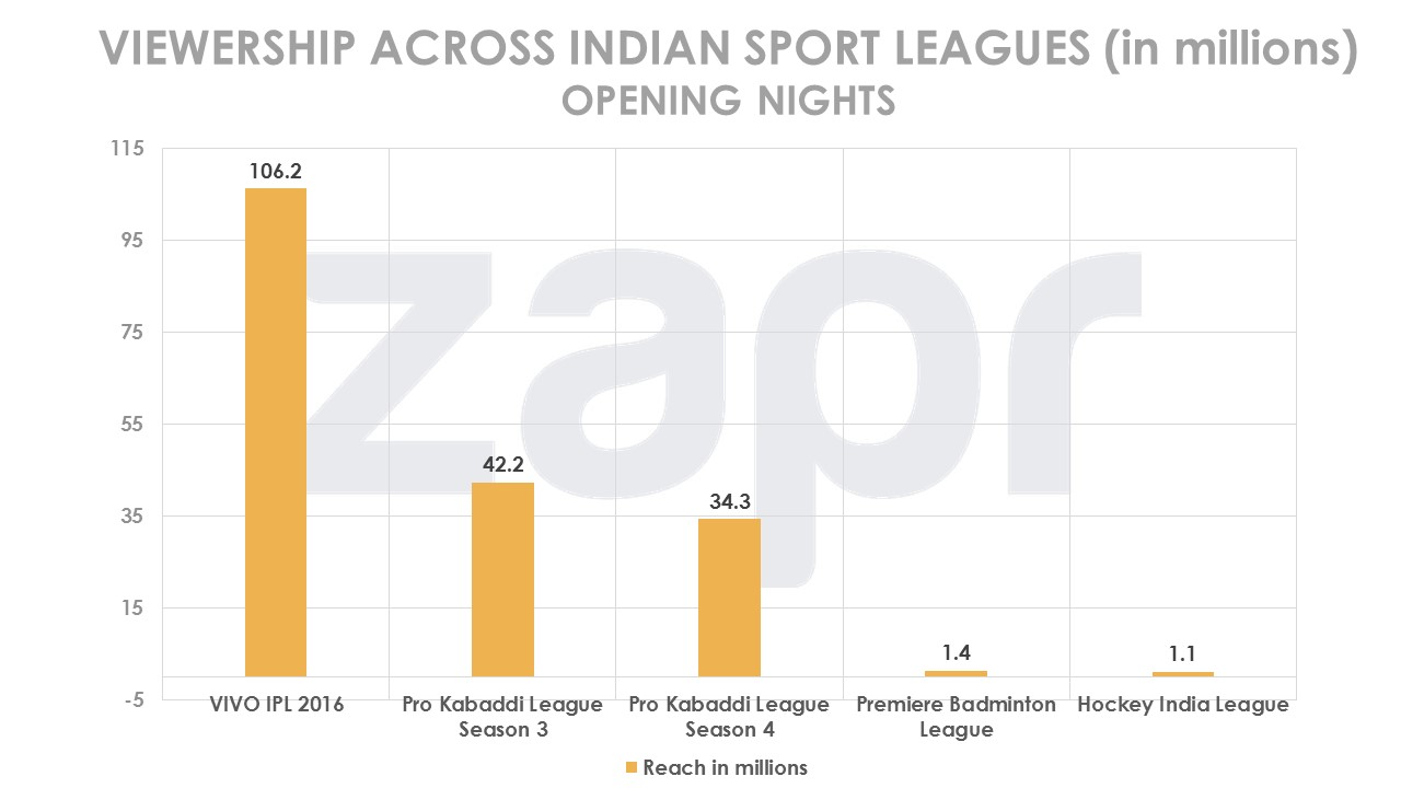prokabaddi-viewershipacrosssportingleagues-07042016.jpg