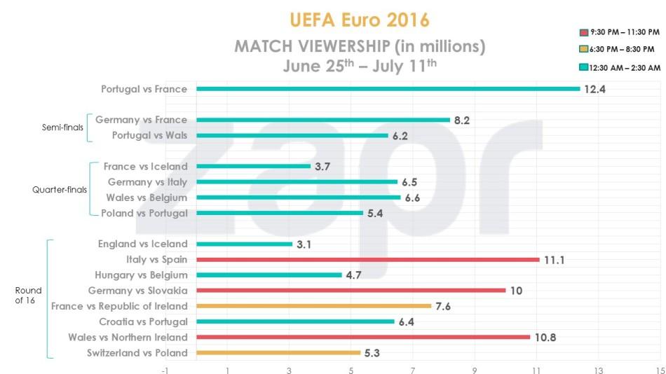 UEFA-finalweeks-viewership-15072016.jpg