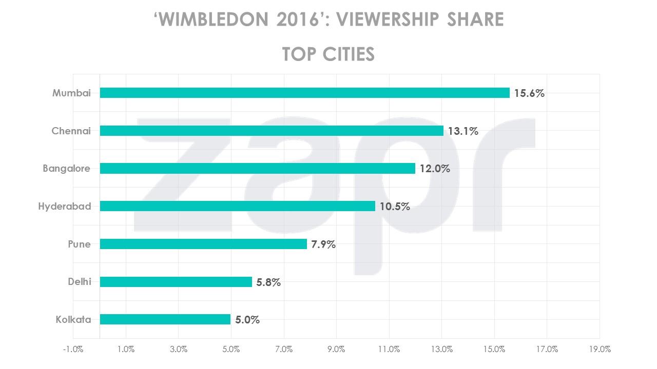 wimbledon-topcities-13072016.jpg