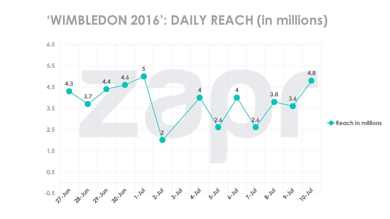 wimbledon2016-dailyreach-13072016.jpg