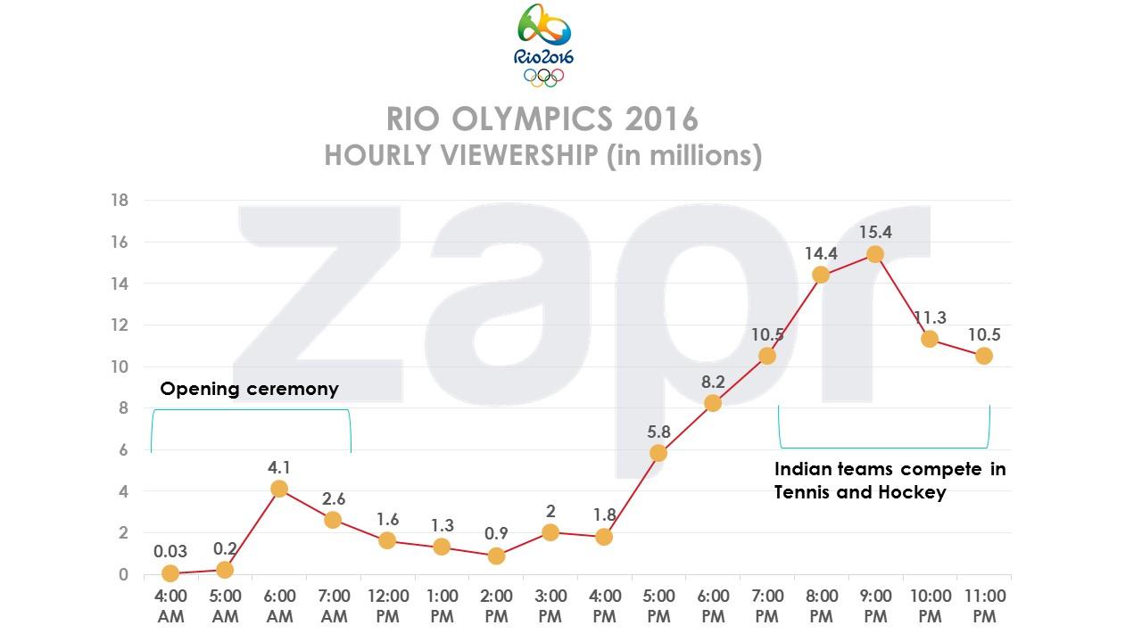 Rio-hourlyviewership-09082016.jpg
