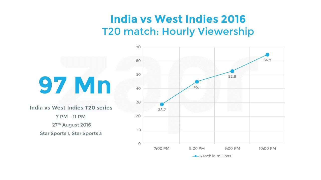 INDIA VS WEST INDIES T20 HOURLY FINAL.jpg