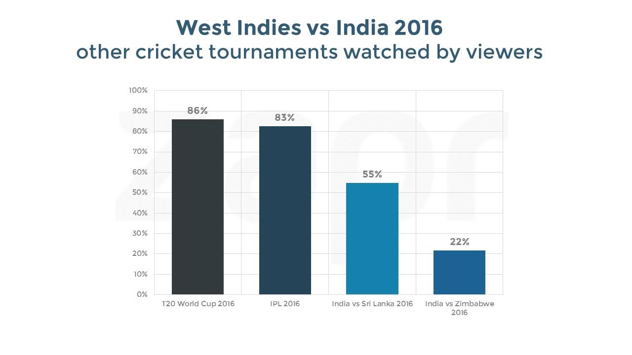 westindiesvsIndia-30thJuly-crickettournamentsFINAL-06092016.jpg