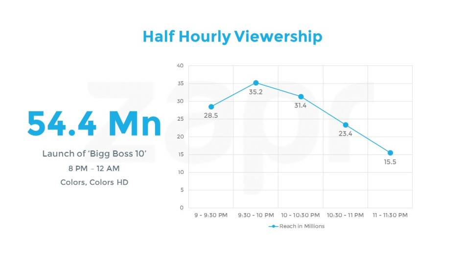 BiggBoss-HalfHourly.jpg