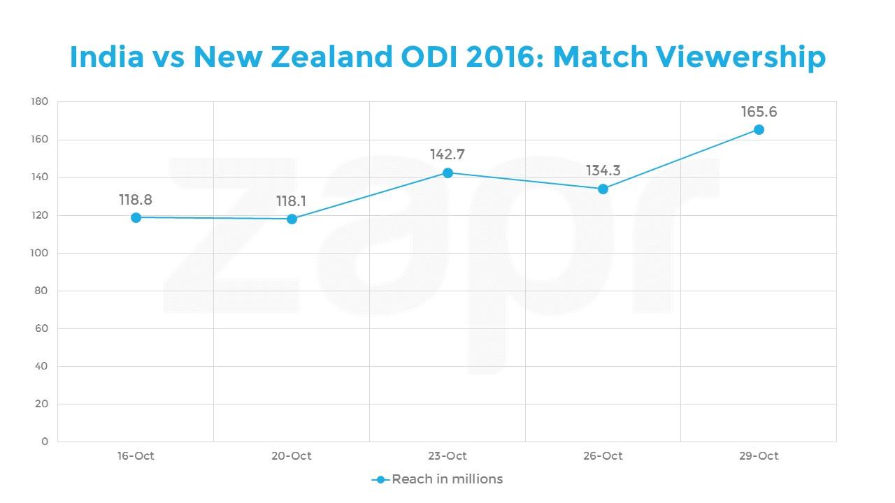 India vs NZ-ODI-daily-04112016.jpg