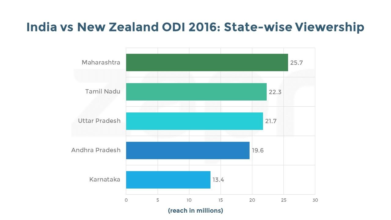 India vs NZ-ODI-states-04112016.jpg