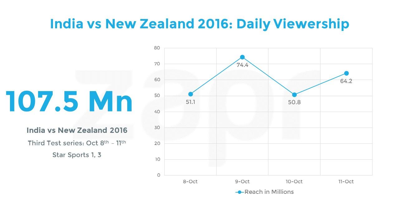 India vs NZ-TEST-SERIES3-04112016.jpg