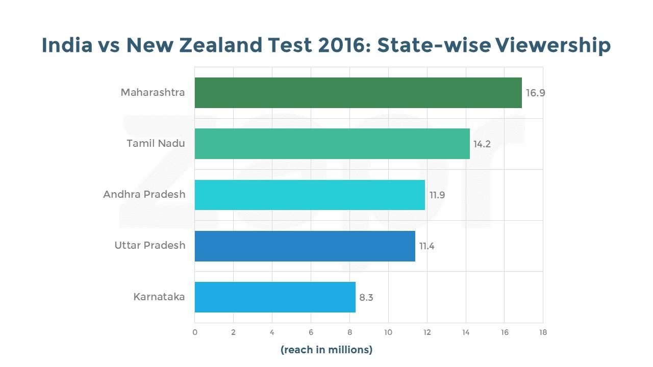 India vs NZ-TEST-states-04112016.jpg