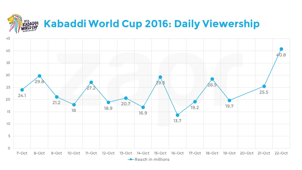 KabaddiWC-dailyviewership-27102016.jpg