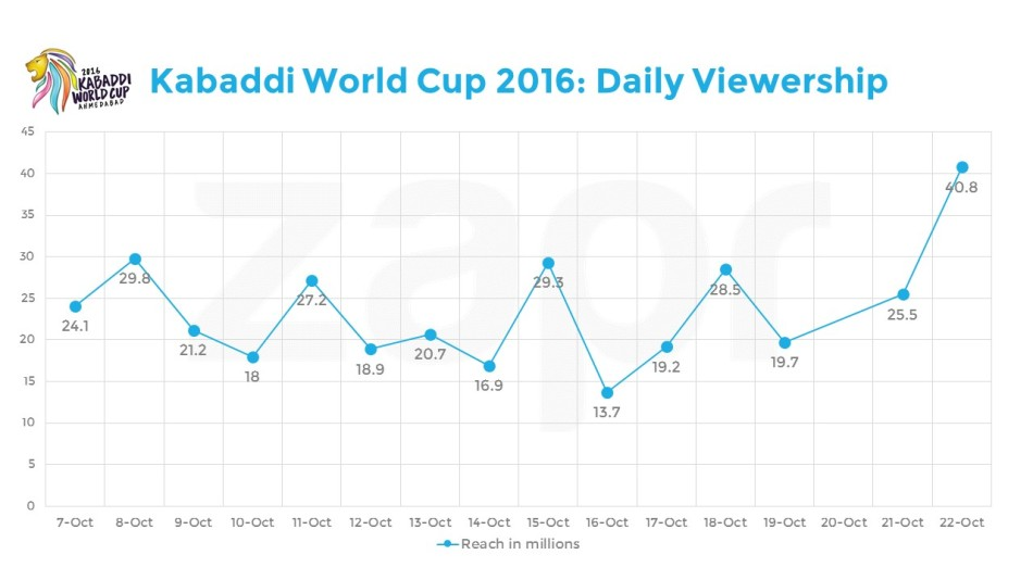 KabaddiWC-dailyviewership-27102016.jpg