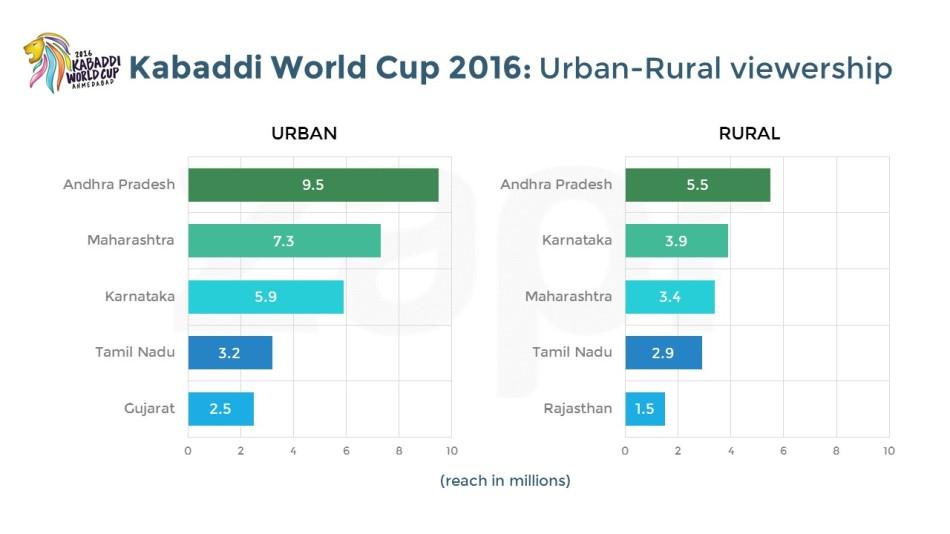 KabaddiWC-urban&rural-27102016.jpg