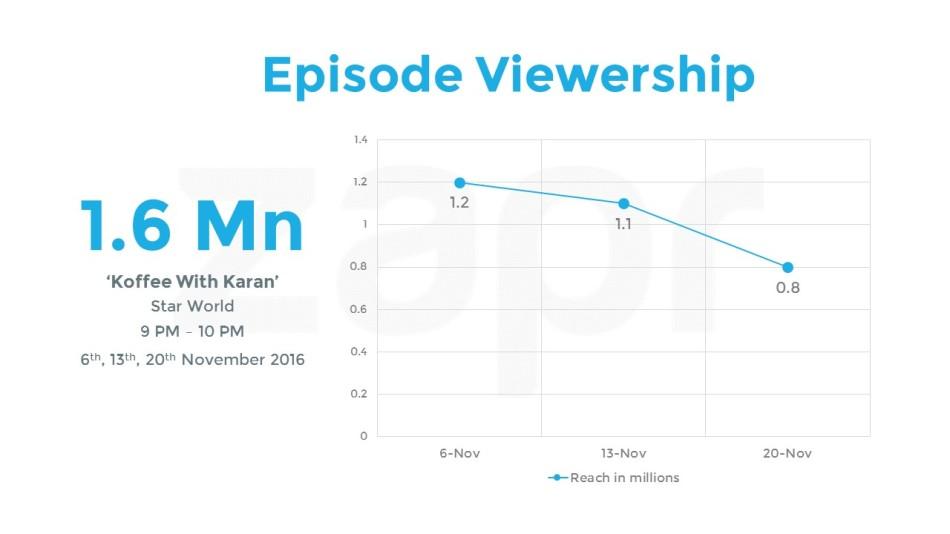 KWK-episodeViewership-18112016.jpg
