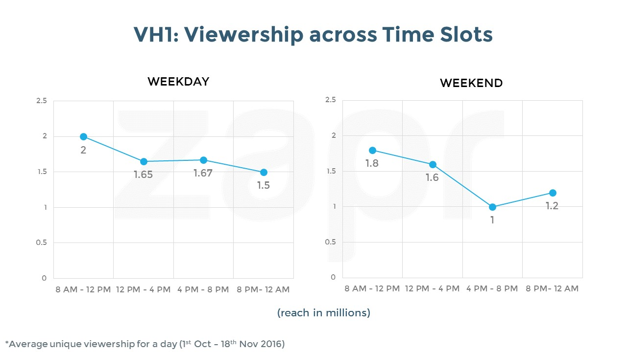 VH1-timeslots-23112016.jpg