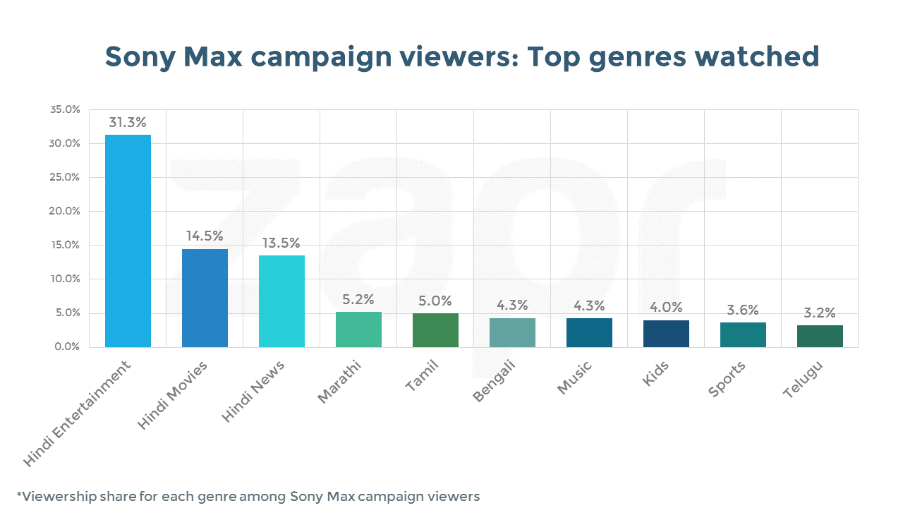 sony max-genreshare-ad viewers.png