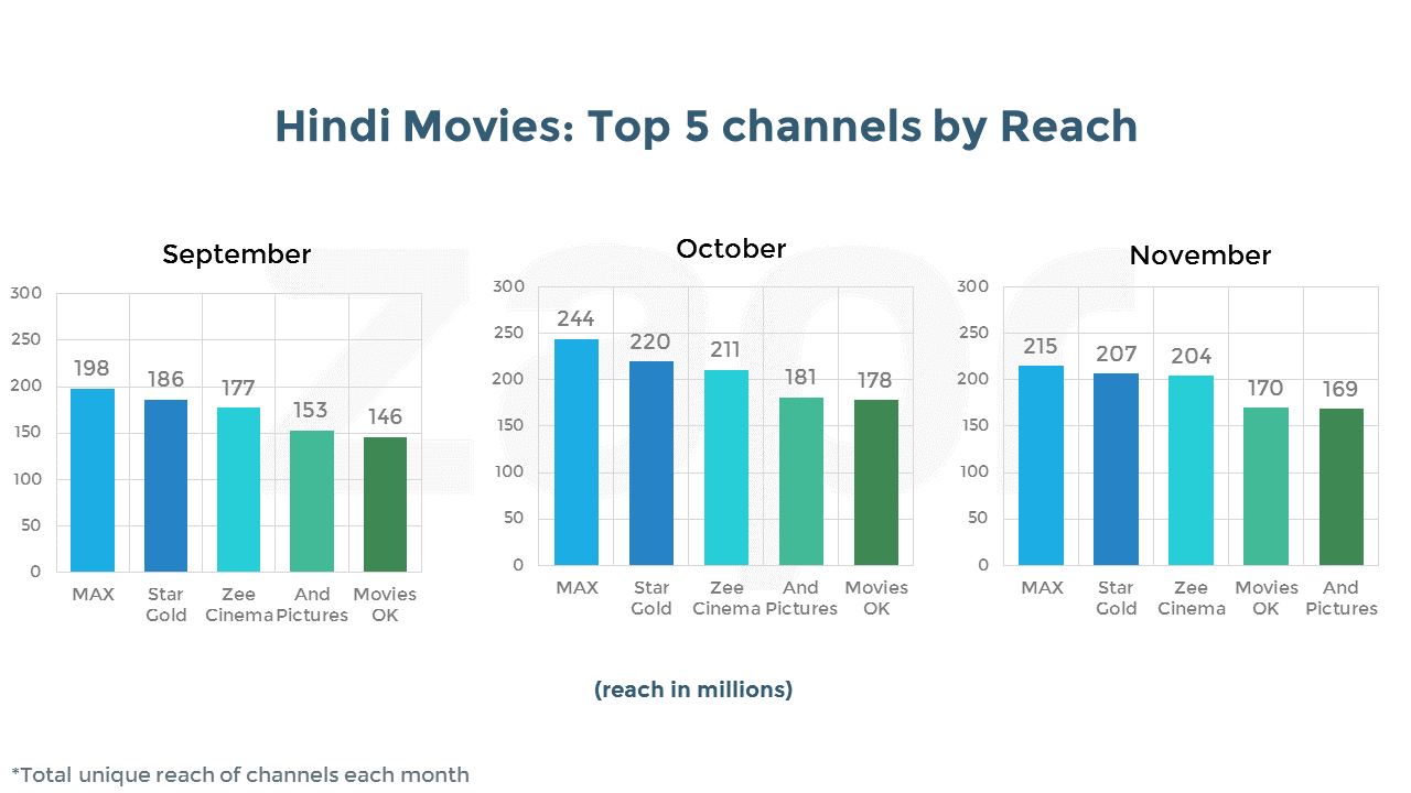 sony max-top channels-HindiMovies.png