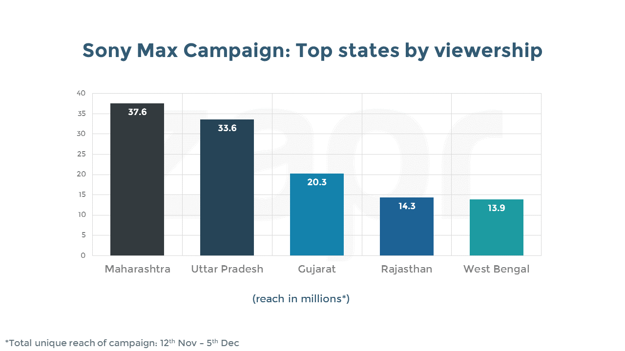 sony max-topstates-campaign.png