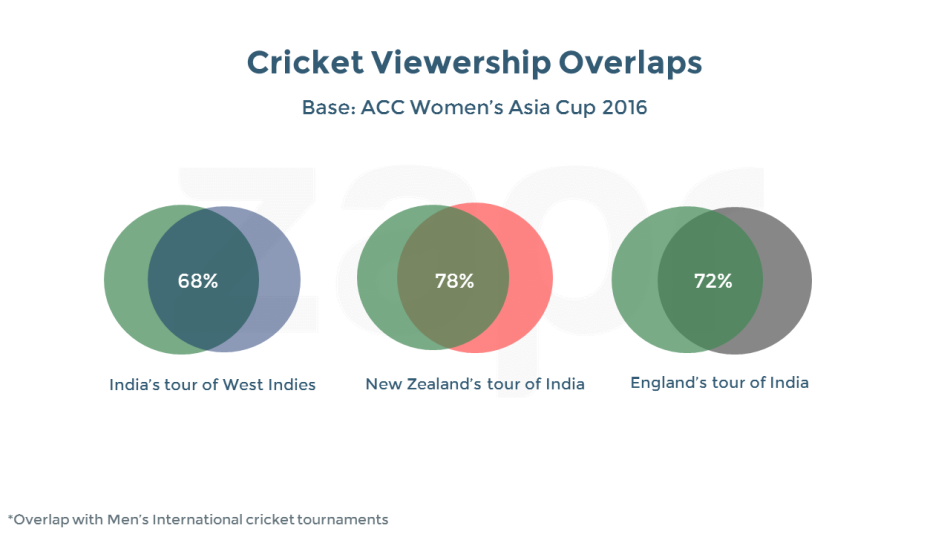 WomensAsiaCup-cricketoverlaps.png