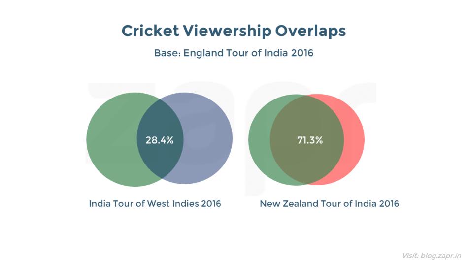 IndiavsEngland-cricketoverlaps.png