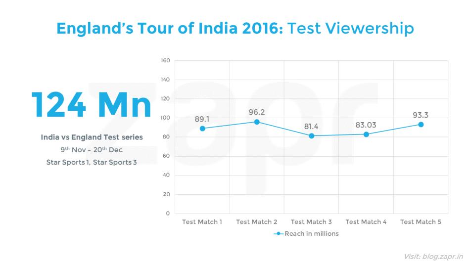 IndiavsEngland-matchviewership.png