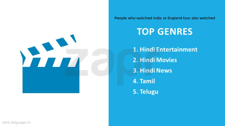 IndiavsEngland-top genres.png