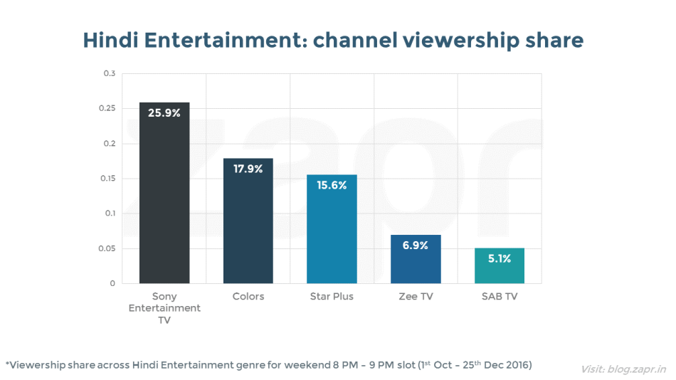 MasterChef India - channel genre share.png