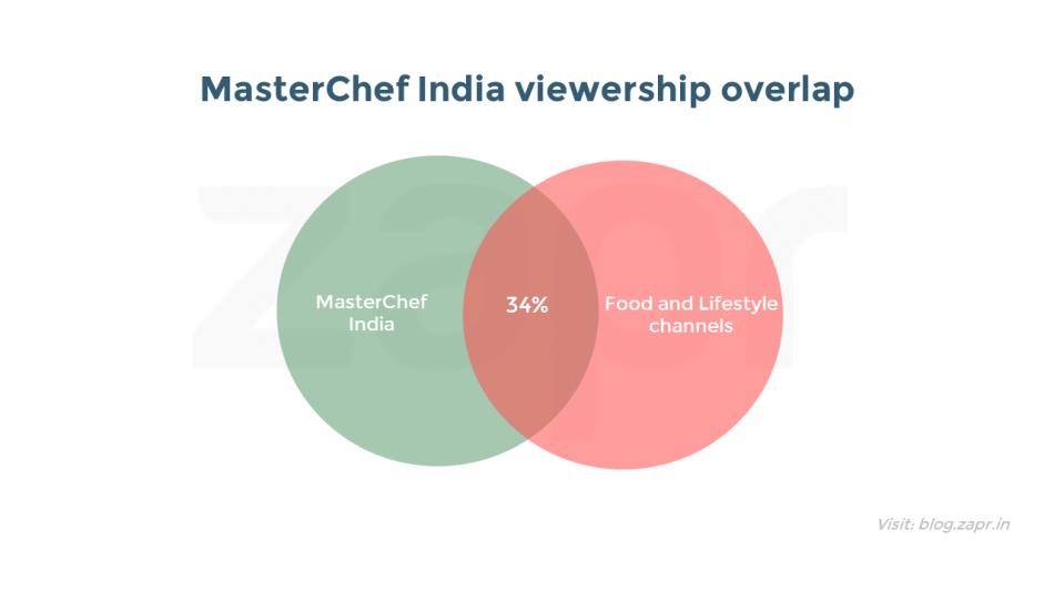 MasterChef India - food & lifestyle.png