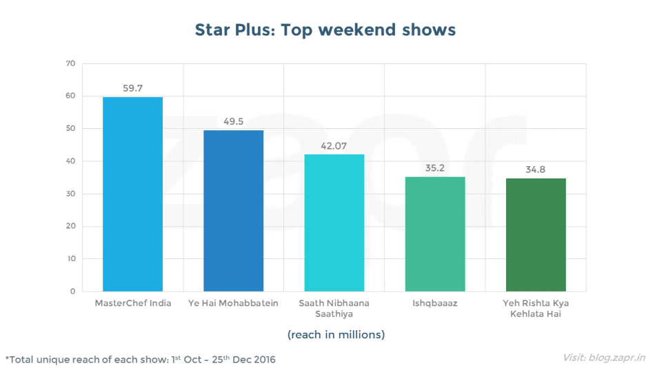 MasterChef India - star plus top shows.png