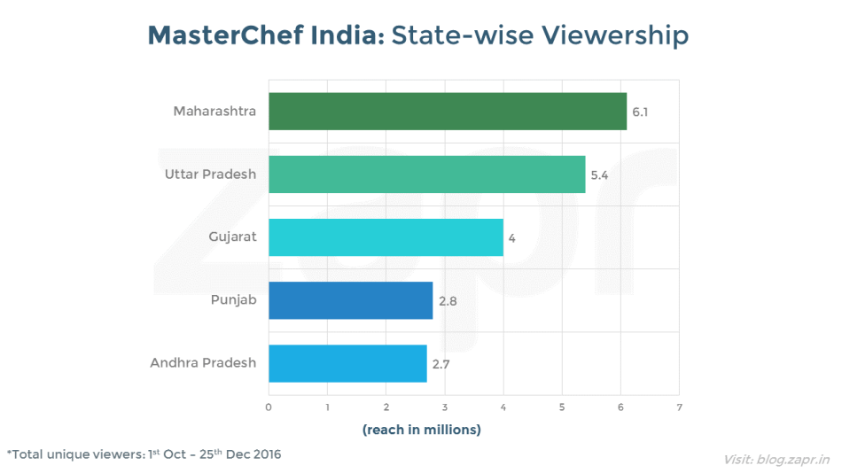 MasterChef India - state viewership.png