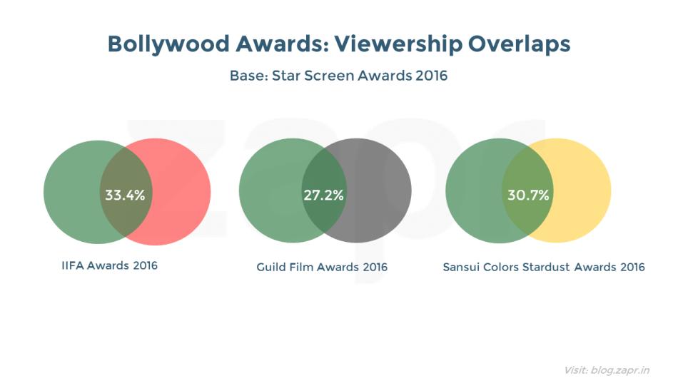 starscreenawards2016-overlaps.png