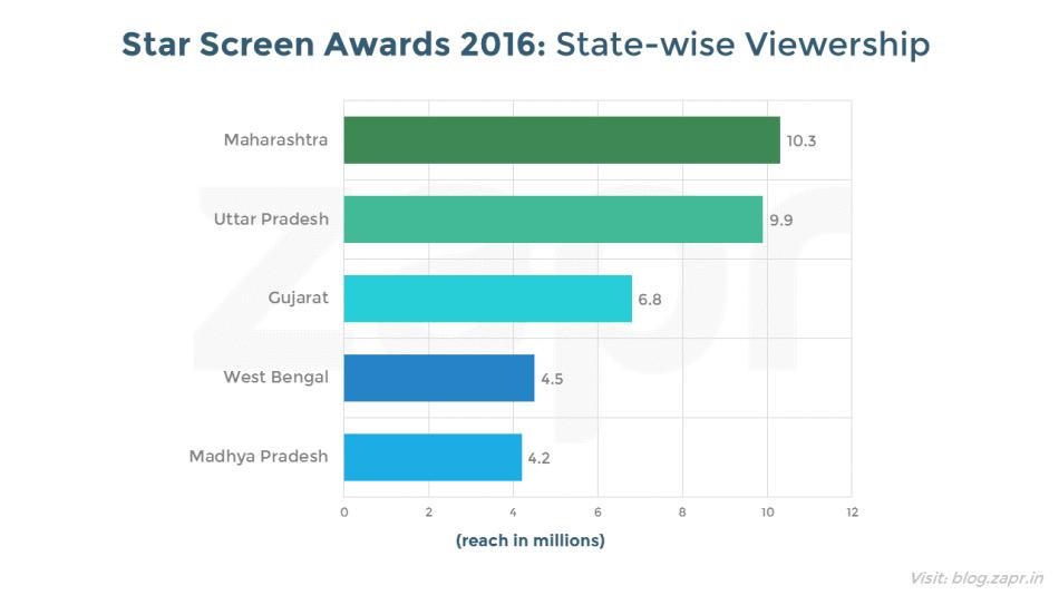 starscreenawards2016-statewise.png