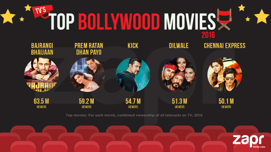 top bollywood movies watched on TV in 2016