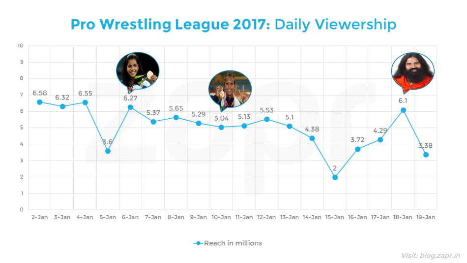 PWL2017- daily.png