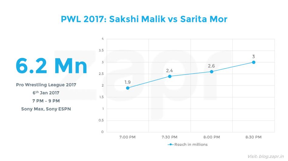 PWL2017- sakshi.png