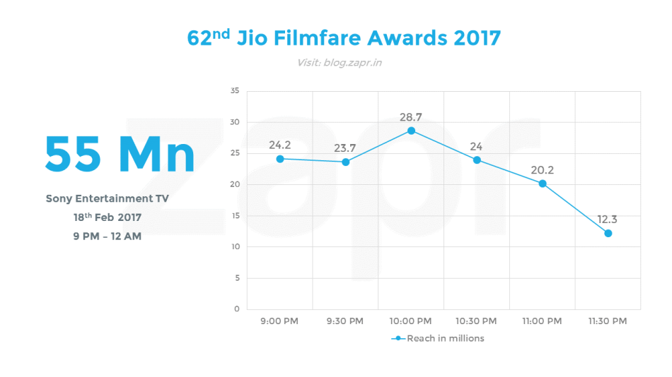 Filmfare 2017 - half hourly.png