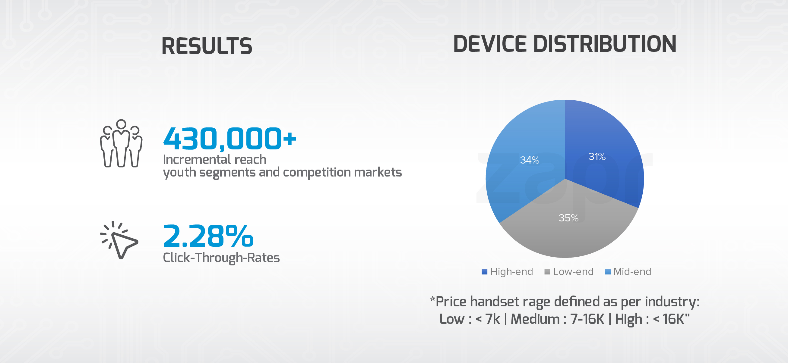 incremental reach click-through-rates device distribution